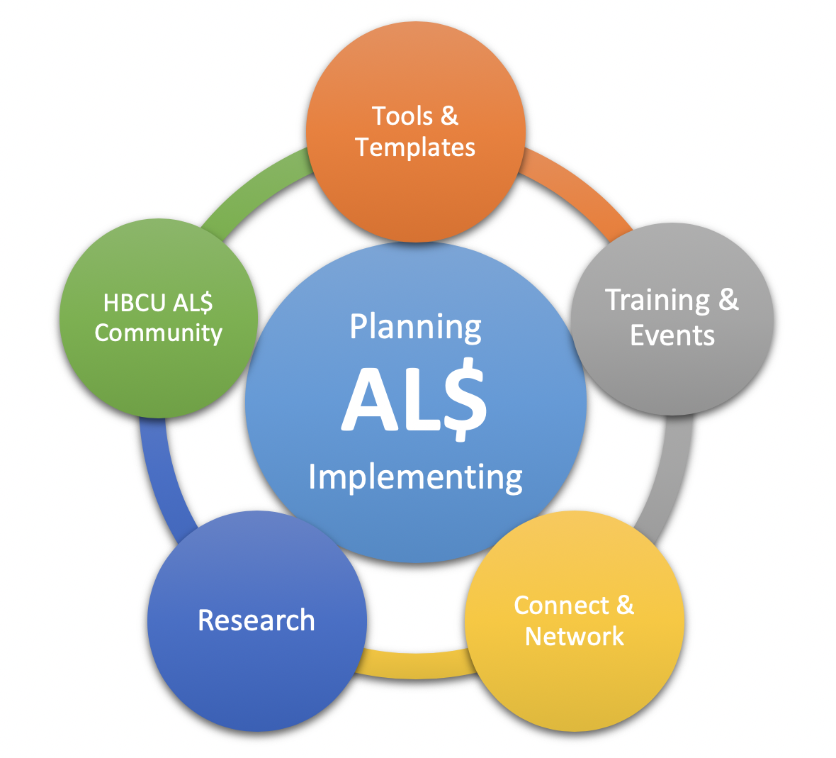Graphic representing 5 steps in ALS planning and implementation. Tools and Templates, Training and EVents, Connect and Network, Research, and HBCU ALS community.